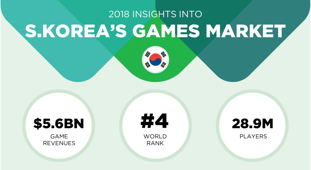 korean game localization - audience overview